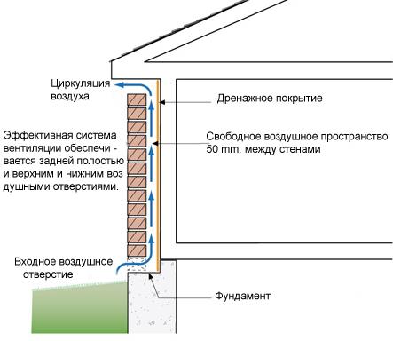 схема установки облицовочного кирпича