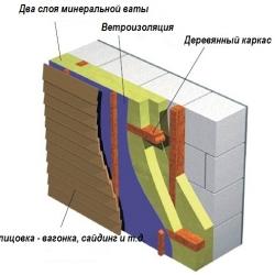 внешняя отделка газобетона