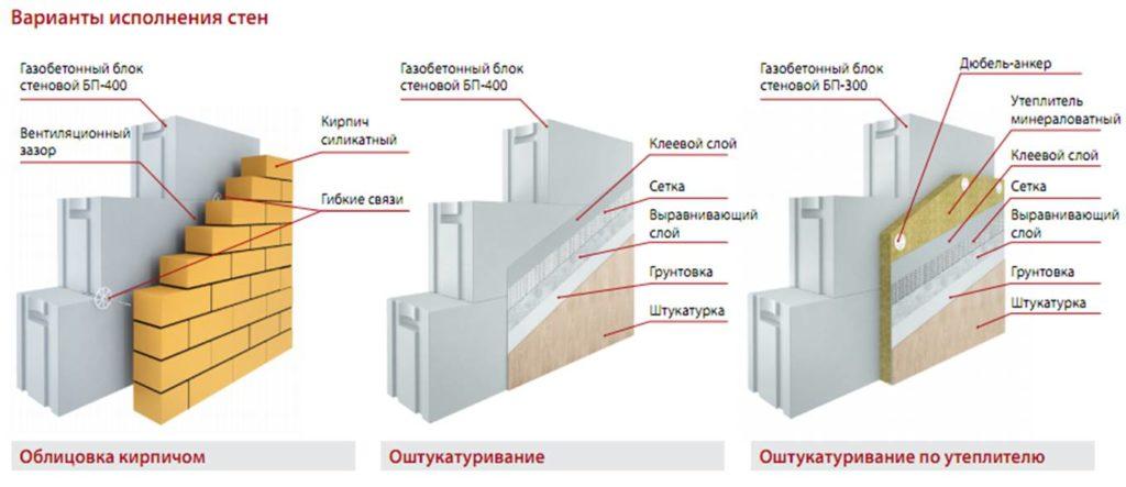 варианты отделки газобетона
