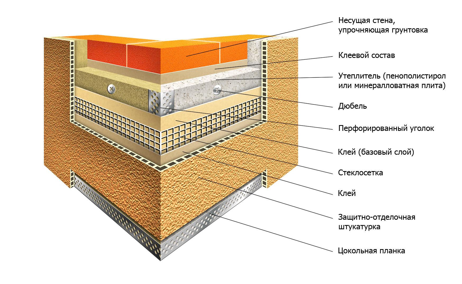 Схемы утепления плитами