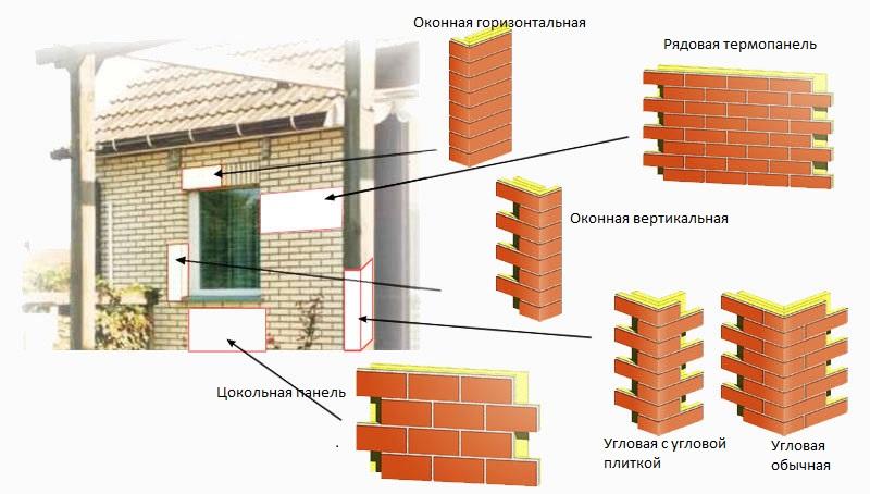 Элементы фасадной панели под кирпич
