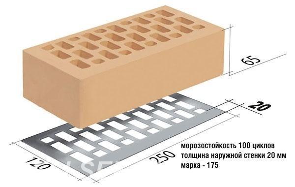 Как посчитать площадь облицовочного кирпича