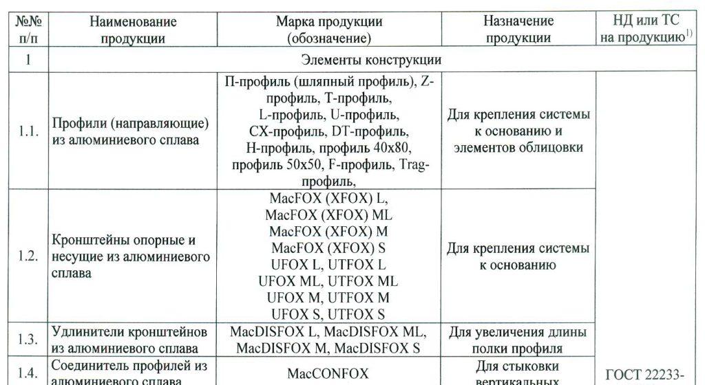 так выглядит таблица с перечнем используемых материалов
