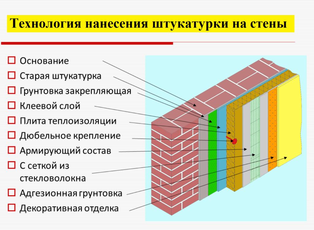 Технолоия нанесения штукатурки на стену