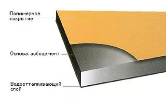Состав фасадного асбоцемента