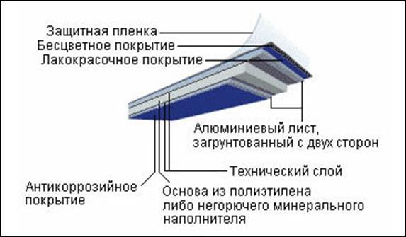 прослойка акп