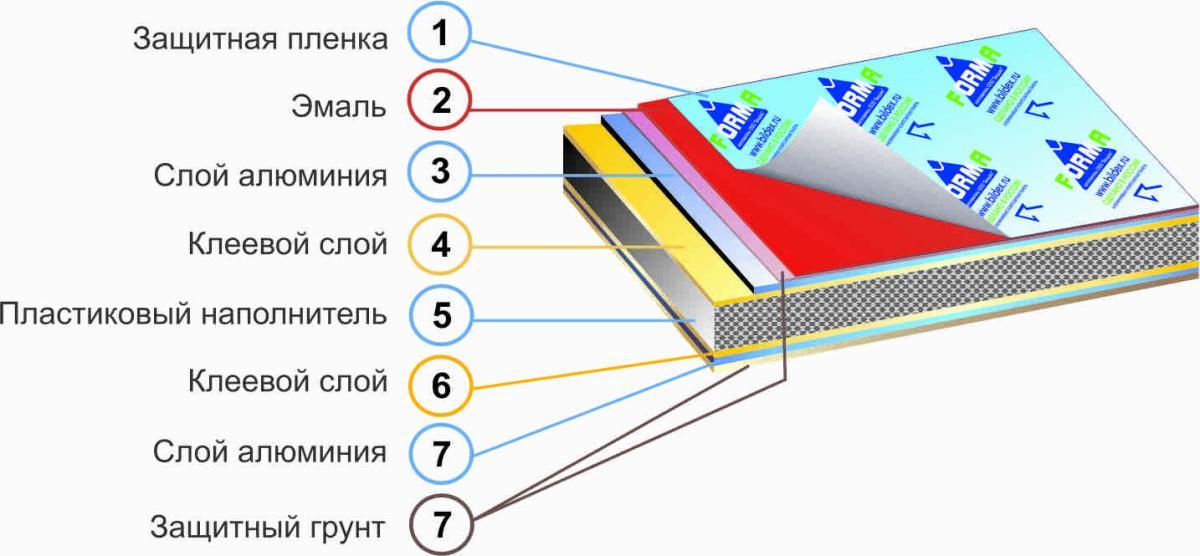Состав композитной кассеты