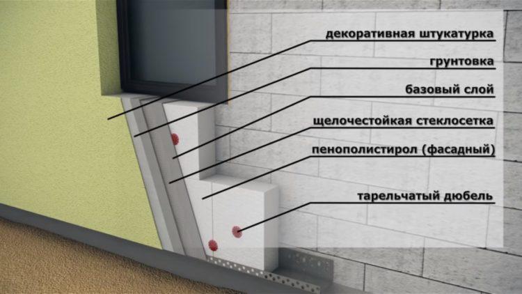 внешнее утепление стен пенопластом